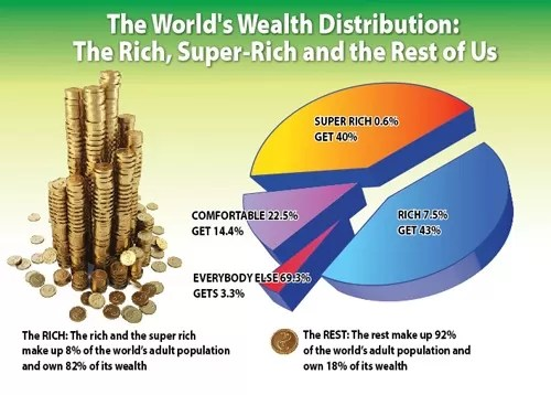 Money And Wealth Distribution