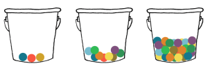 Bucket = Cache. Marbles = Cookies and Web Site data.