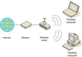 wireless network set up