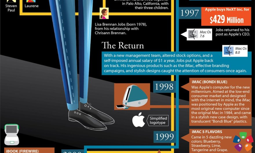 The Life, Death and Achievements of Apple Steve Jobs