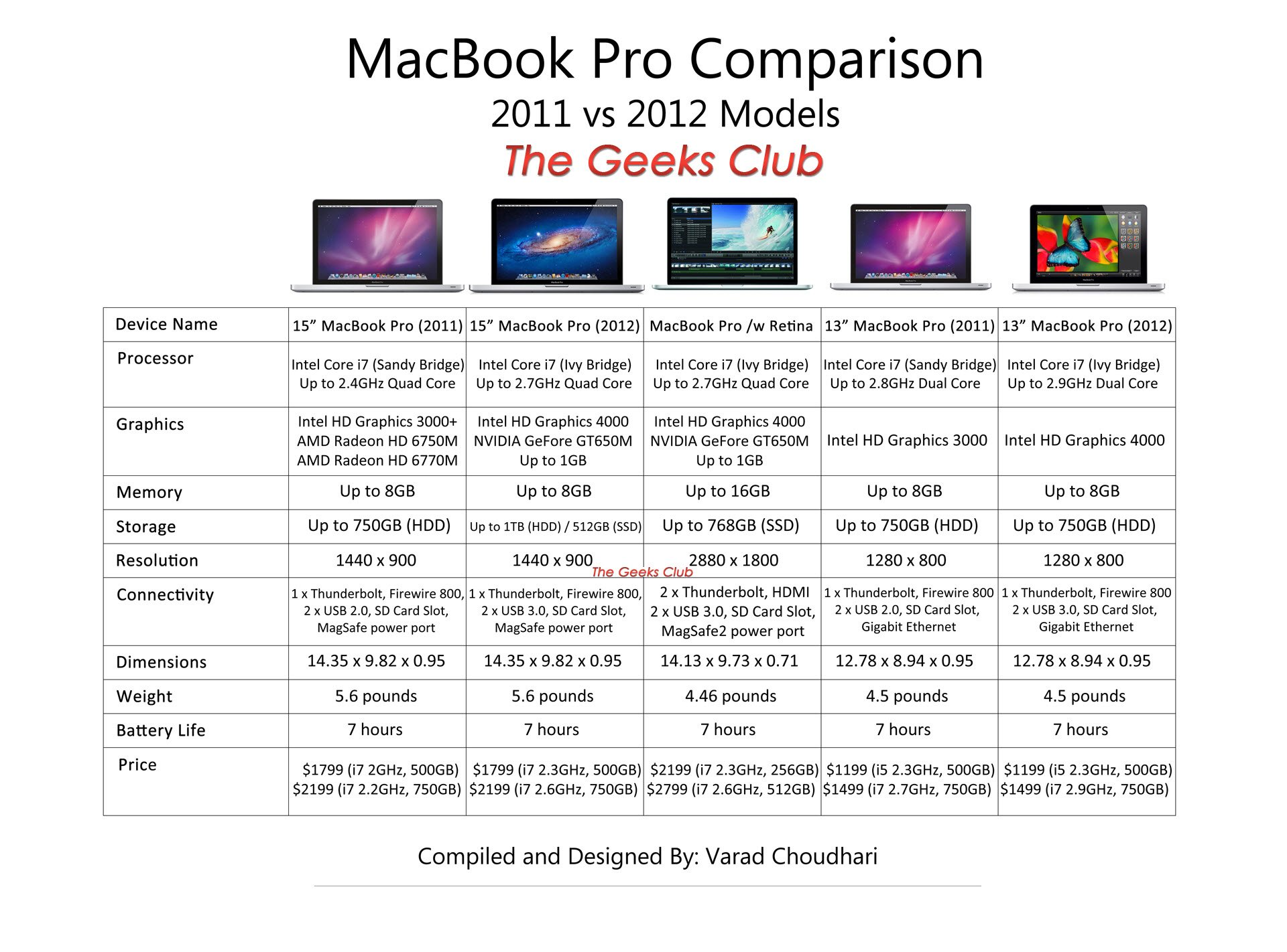 MacBook Pro 2012 Models: Differences and Comparison Chart
