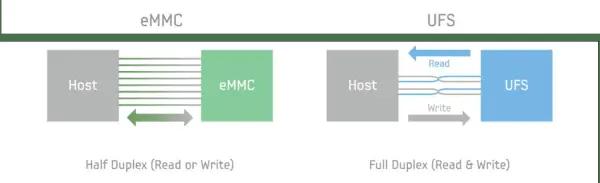 UFS vs eMMC Speed comparison