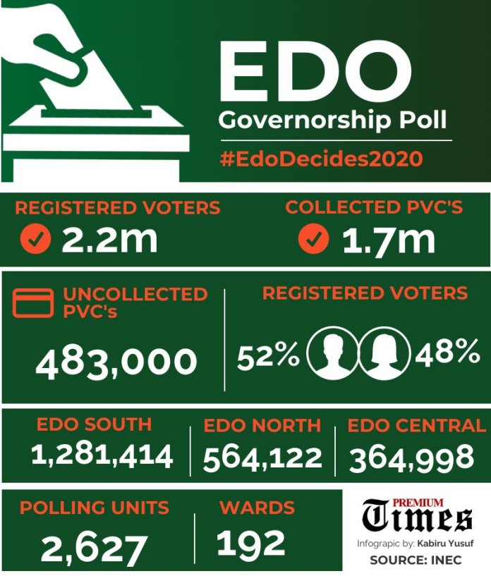 #EdoDecides: Edo Governorship Election To Hold In 2,627 Polling Units