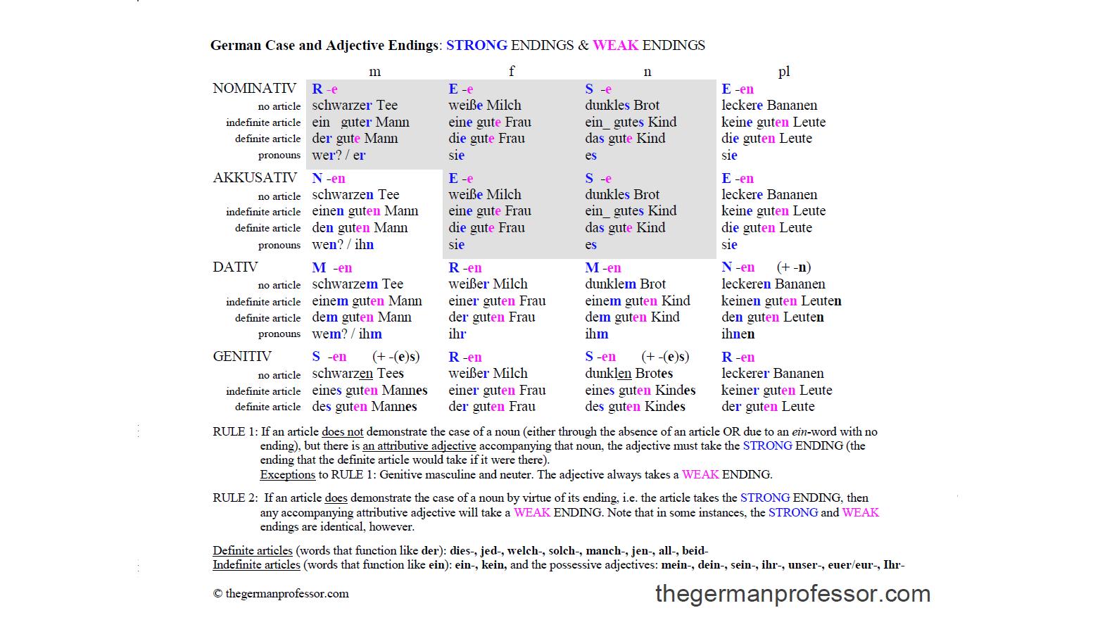 German Cases Chart