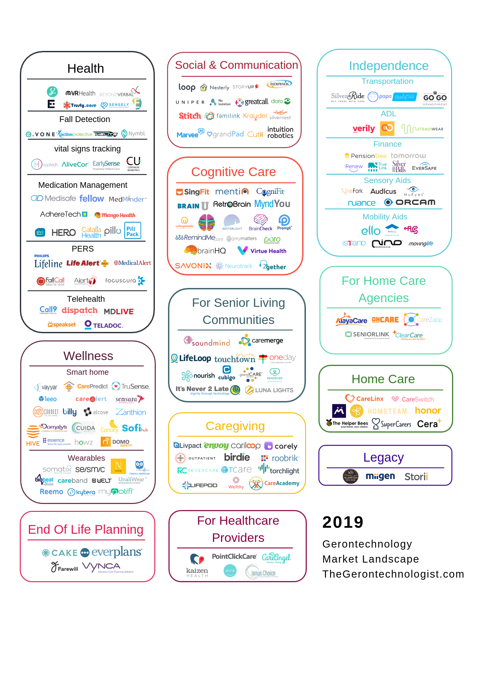 age tech market map
