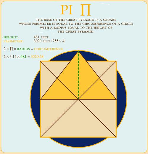 Pi ratio