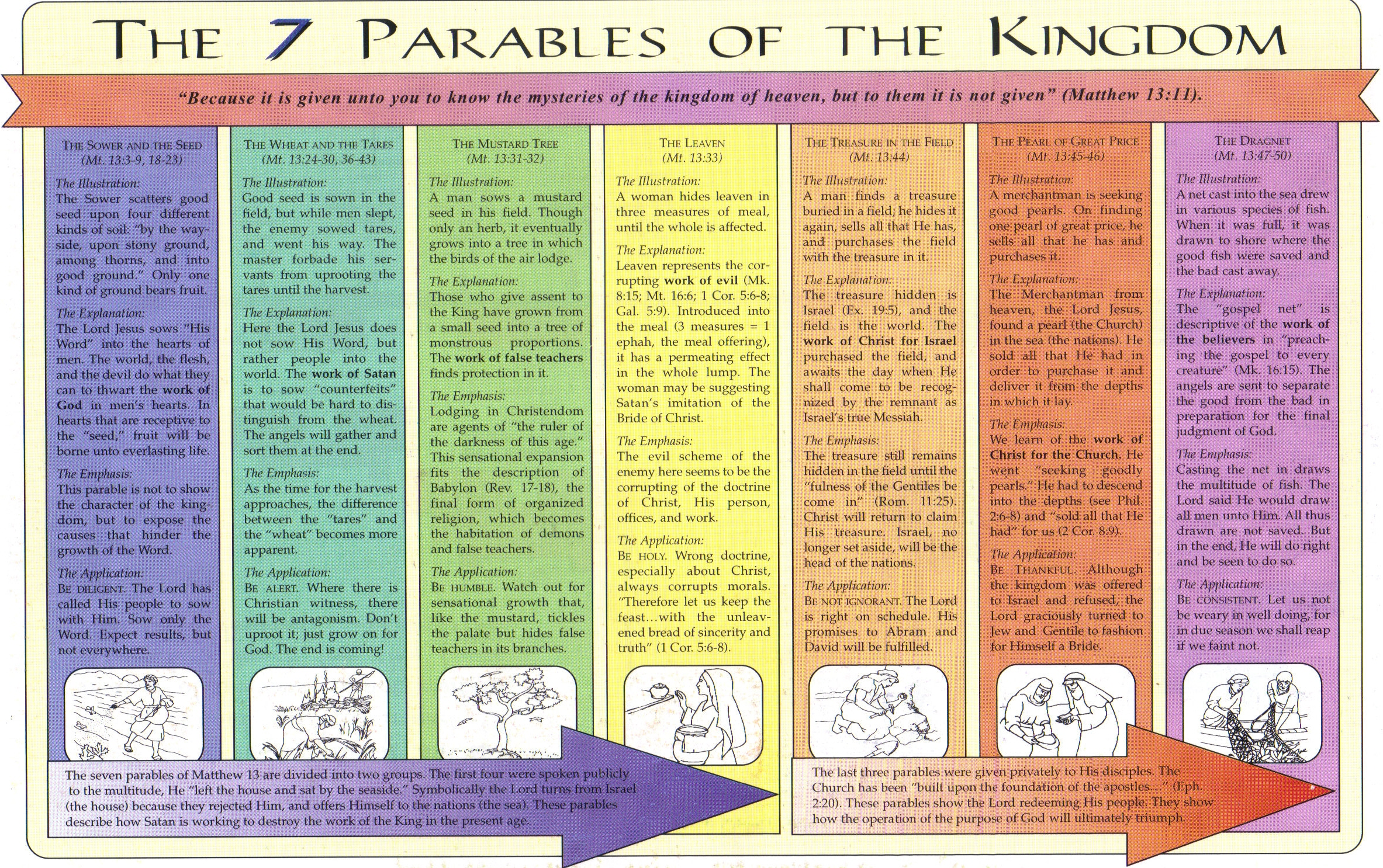 the 7 parables of the kingdom the glorious gospel