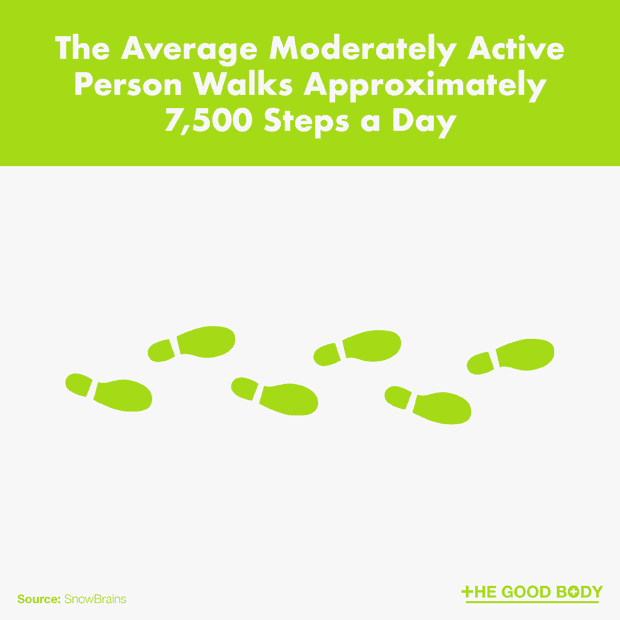 7,500 Steps is the Number the Average Moderately Active Person Walks a Day