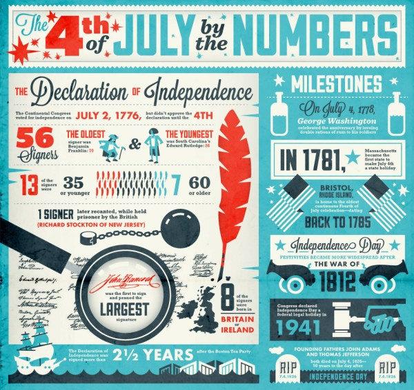 July 4th infographic