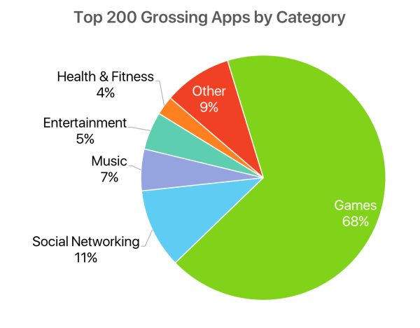 App Store pie chart