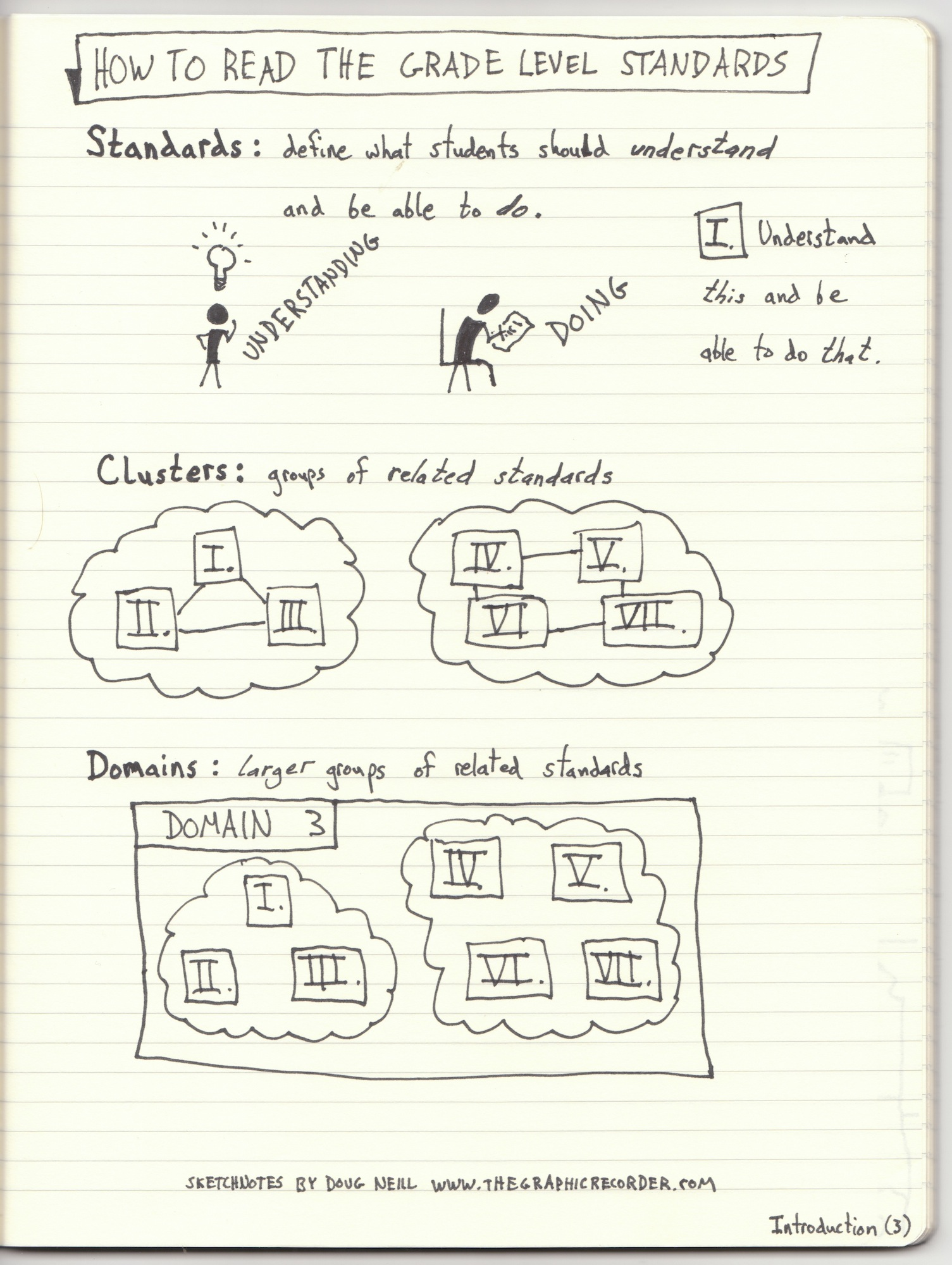 Sketchnotes Of The Introduction To The Common Core State