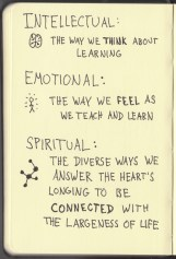The Graphic Recorder - Doug Neill Sketchnotes - The Courage to Teach - Parker J Palmer - Intro (13) Paths - Intellectual Emotional and Spiritual