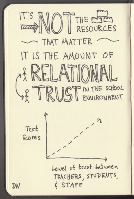 The Graphic Recorder - Doug Neill Sketchnotes - The Courage to Teach - Parker J Palmer - Intro (5) Relational Trust