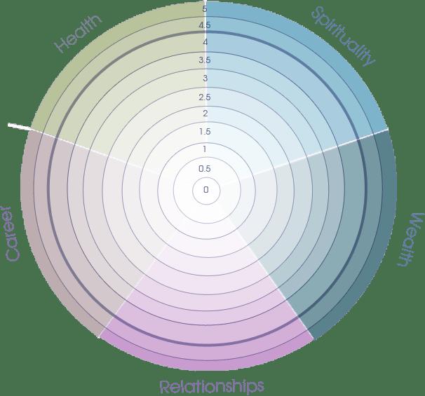 happiness quotient wheel