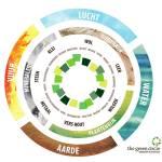 Daan de Leeuw is met The Green Circle genomineerd als plattelandspionier voor VPRO Tegenlicht. Stemmen kan tot 16 mei 2019