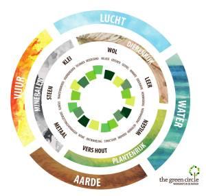 Diagram, visie en missie van The Green Circle -Workshops in de Natuur. Relatie workshops, ambacht en natuur