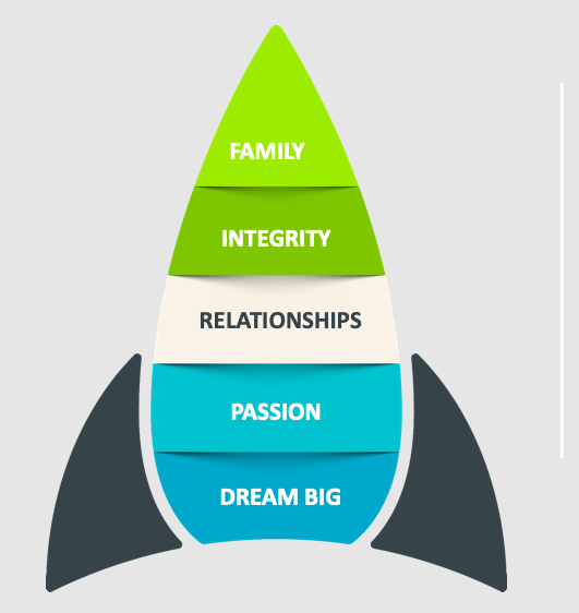 Values - Family, Integrity, Relationships, Passion, Dream Big