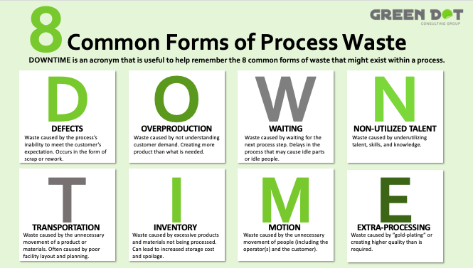 Understand the 8 common forms of waste using the acronym DOWNTIME (defects, overproduction, waiting, non-utilized talent, transportation, inventory, motion, and extra-processing).