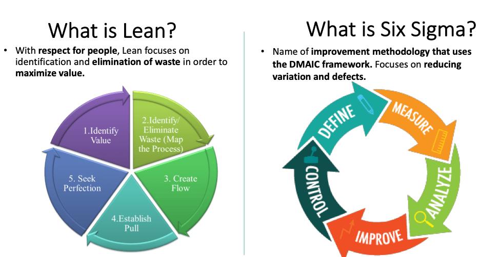 Lean Six Sigma Cycle
