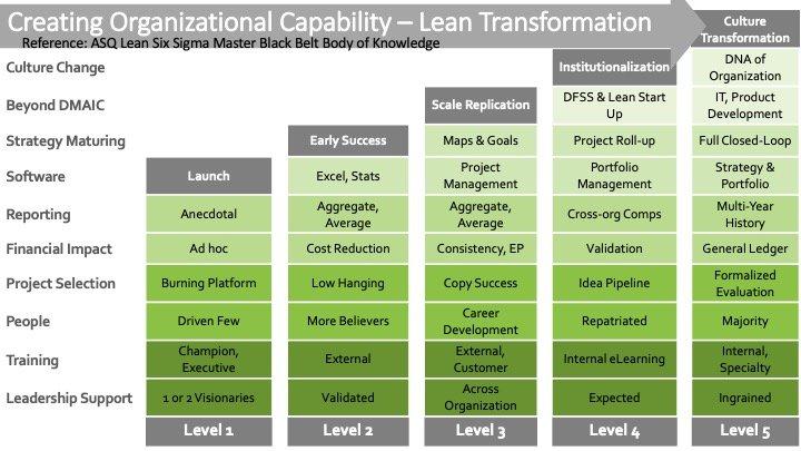 Lean Six Sigma Maturity Model