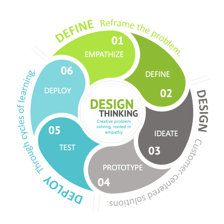 Design Thinking Process - Empathize, Define, Ideate, Prototype, Test, and Deploy