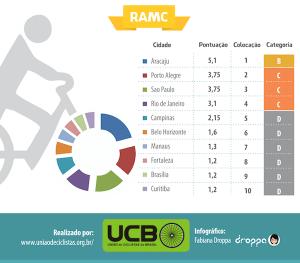 as-10-melhores-cidades-brasil-andar-bike-1