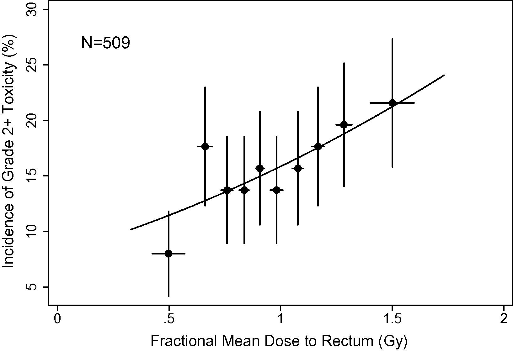 Use Of Fractional Dose Volume Histograms To Model Risk Of