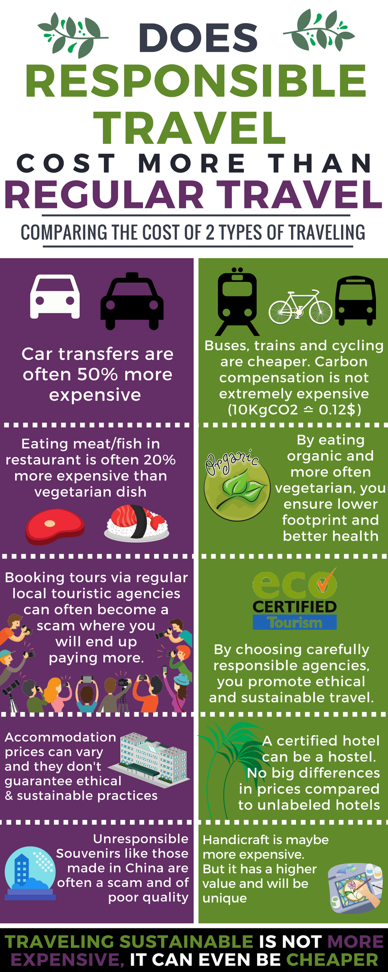 sustainable tourism responsible travel how much