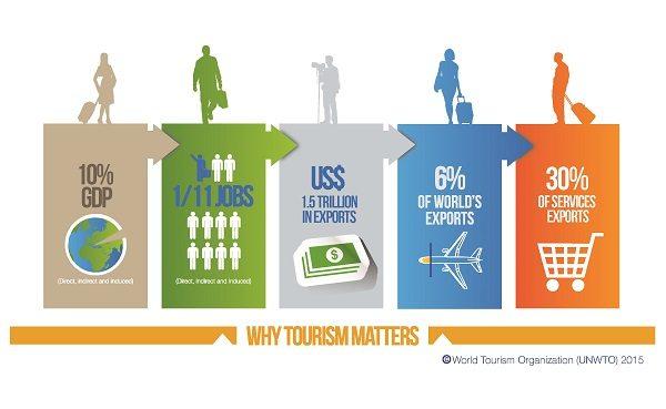 unwto tourisme a de l'importance impact tourisme