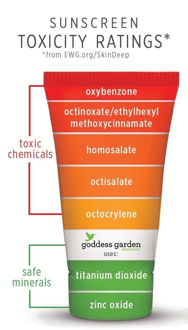 toxicite des cremes solaires