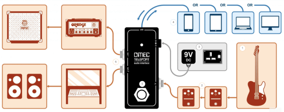 OMEC-Teleport Flowchart