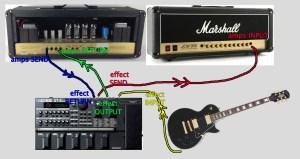 """digieffect guitar SEND"" into ""Amps INPUT"" -- ""amps SEND"" into ""digieffect guitar RETURN"" -- ""digieffect guitar OUTPUT"" into ""amps RETURN"" -- plug your guitar into ""effect INPUT"""