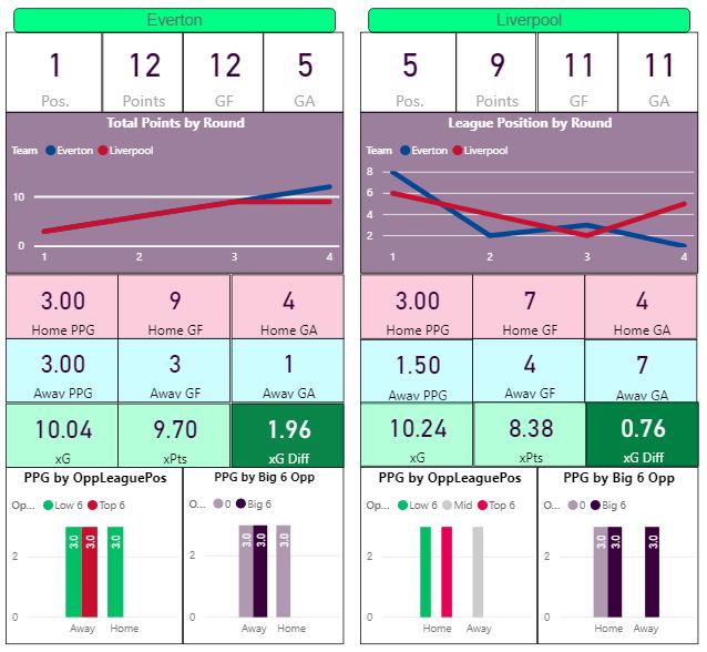 Epl Week 5 Predictions