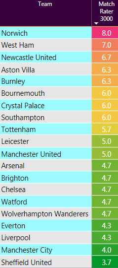EPL Fixtures Difficulty Rating Week 1 | The Gurgler