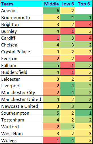 Premier League Predictions Week 31 - Gurgler v Gossip | The Gurgler