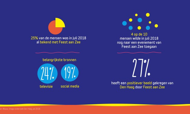 Themed Year in The Hague Attracts 4.7 Million Visitors