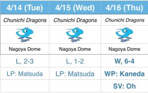 15-4-Dragons