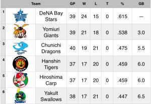 15-5-14 Standings