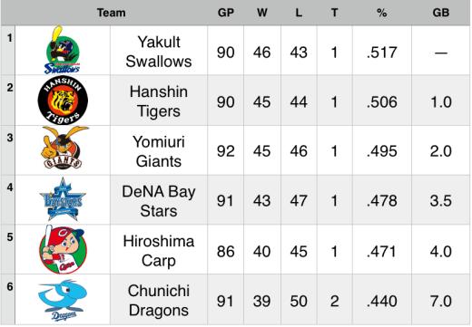 15-7-26 Standings