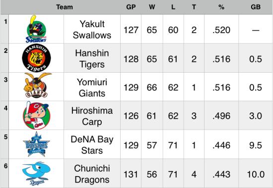 15-9-13 Standings