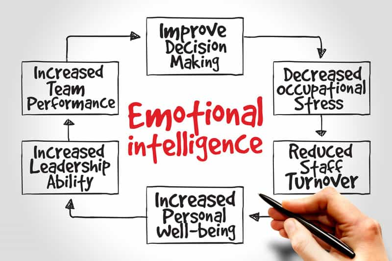 How Emotional Intelligence Relates to Leadership