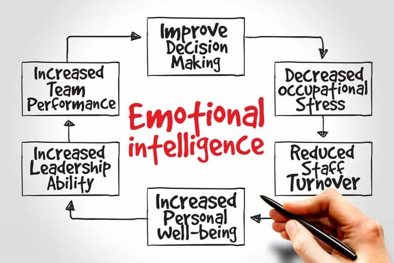 How Emotional Intelligence Relates to Leadership