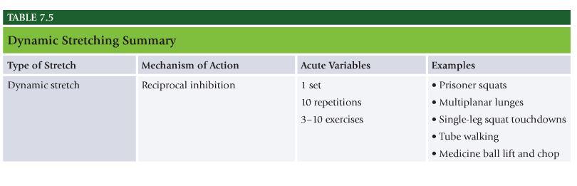 NASM Table 7.5