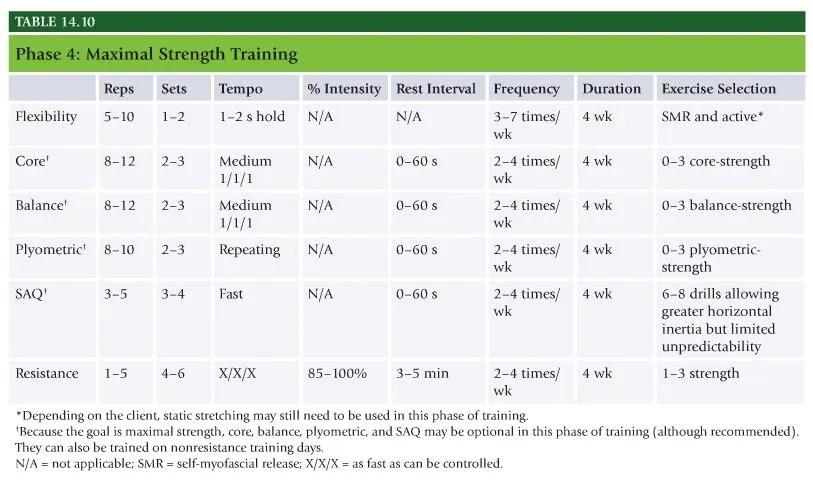 Nasm Study Guide Chapter 14 Integrated Program Design