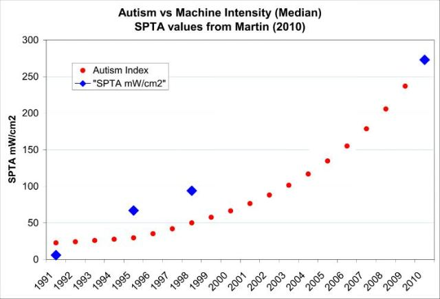 autism and ultrasound