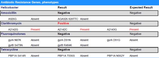 table of antibiotic resistant genes