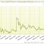 Guld i Bolivar
