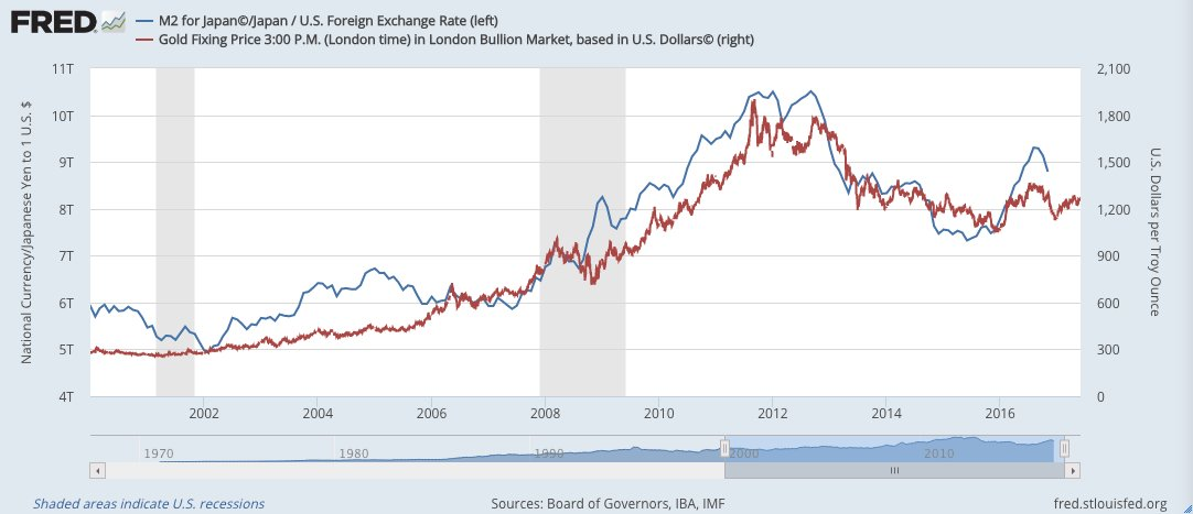 Chart Of The Day Japanese M2 Money Supply Vs Gold Price