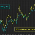 S&P 500 vs Economic Surprise Index
