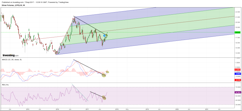 Silver (Weekly)